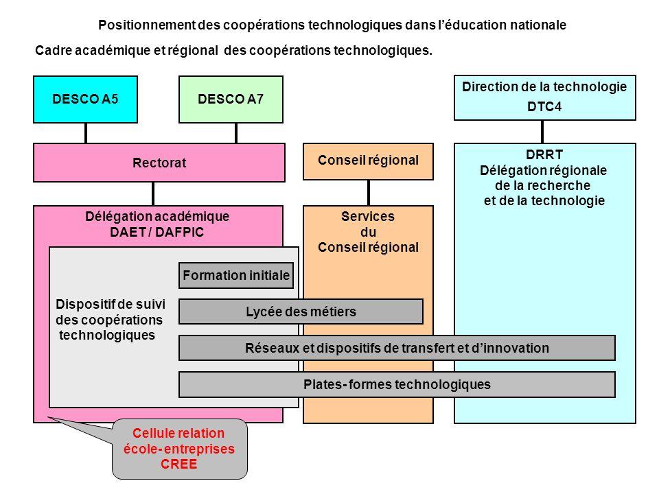Direction de la technologie DTC4 DRRT Délégation régionale de la recherche et de la technologie Positionnement des coopérations technologiques dans lé