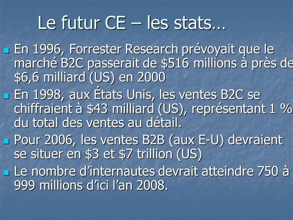 Le futur CE – les stats… En 1996, Forrester Research prévoyait que le marché B2C passerait de $516 millions à près de $6,6 milliard (US) en 2000 En 1996, Forrester Research prévoyait que le marché B2C passerait de $516 millions à près de $6,6 milliard (US) en 2000 En 1998, aux États Unis, les ventes B2C se chiffraient à $43 milliard (US), représentant 1 % du total des ventes au détail.