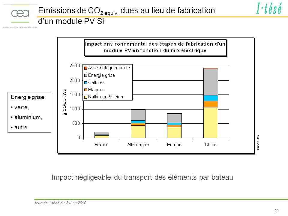 Journée I-tésé du 3 Juin 2010 10 Emissions de CO 2 équiv. dues au lieu de fabrication dun module PV Si Impact négligeable du transport des éléments pa