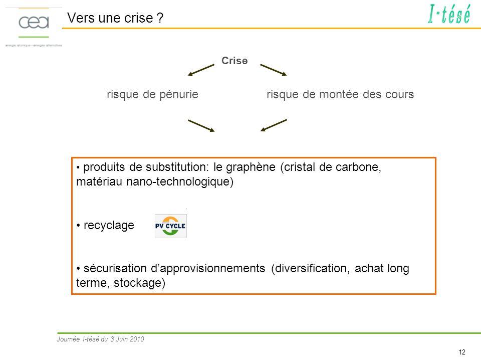 Journée I-tésé du 3 Juin 2010 12 Vers une crise ? Crise risque de montée des cours risque de pénurie produits de substitution: le graphène (cristal de