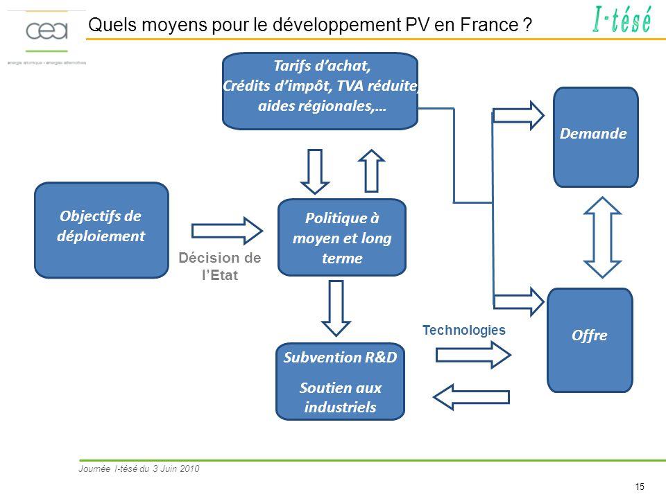 Journée I-tésé du 3 Juin 2010 15 Quels moyens pour le développement PV en France ? é dé consommation Tarifs dachat, Crédits dimpôt, TVA réduite, aides