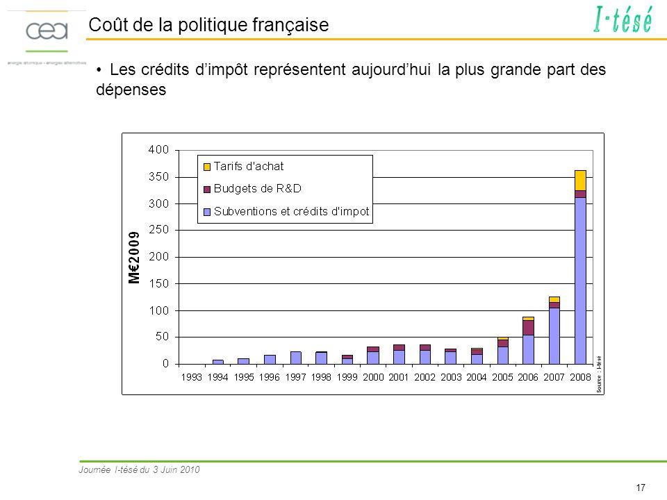Journée I-tésé du 3 Juin 2010 17 Coût de la politique française Les crédits dimpôt représentent aujourdhui la plus grande part des dépenses Source : I
