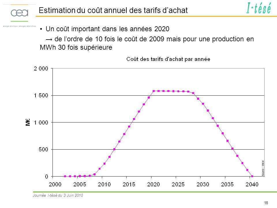 Journée I-tésé du 3 Juin 2010 18 Estimation du coût annuel des tarifs dachat Un coût important dans les années 2020 de lordre de 10 fois le coût de 20