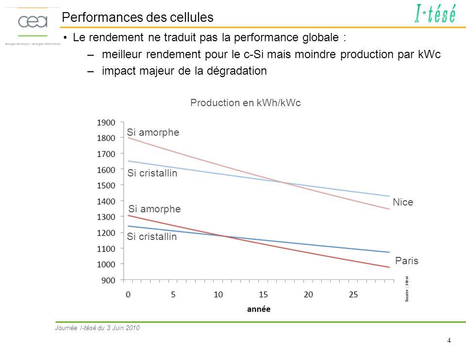 Journée I-tésé du 3 Juin 2010 4 Performances des cellules Le rendement ne traduit pas la performance globale : –meilleur rendement pour le c-Si mais m