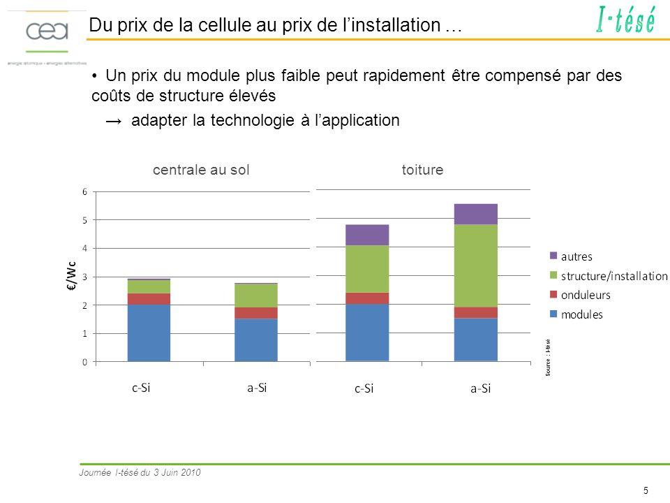 Journée I-tésé du 3 Juin 2010 5 Du prix de la cellule au prix de linstallation … Un prix du module plus faible peut rapidement être compensé par des c