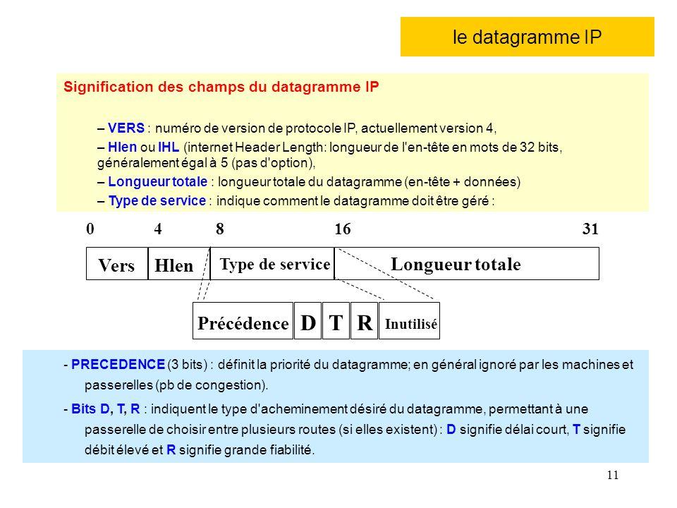 11 le datagramme IP Précédence DTR Inutilisé - PRECEDENCE (3 bits) : définit la priorité du datagramme; en général ignoré par les machines et passerel