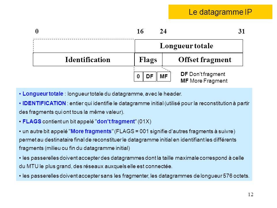 12 Le datagramme IP IdentificationOffset fragmentFlags 0163124 Longueur totale : longueur totale du datagramme, avec le header. IDENTIFICATION : entie