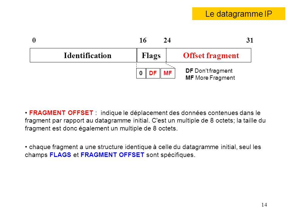 14 FRAGMENT OFFSET : indique le déplacement des données contenues dans le fragment par rapport au datagramme initial. C'est un multiple de 8 octets; l