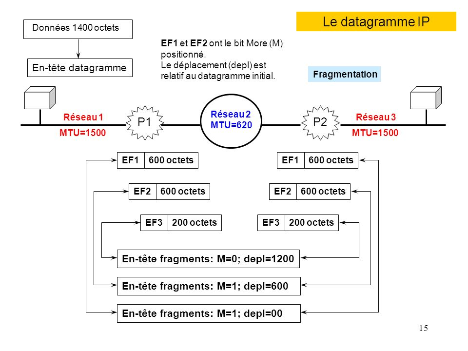 15 Le datagramme IP Réseau 1 Réseau 2 Réseau 3 MTU=1500 MTU=620 P1P2 En-tête datagramme Données 1400 octets En-tête fragments: M=0; depl=1200 En-tête