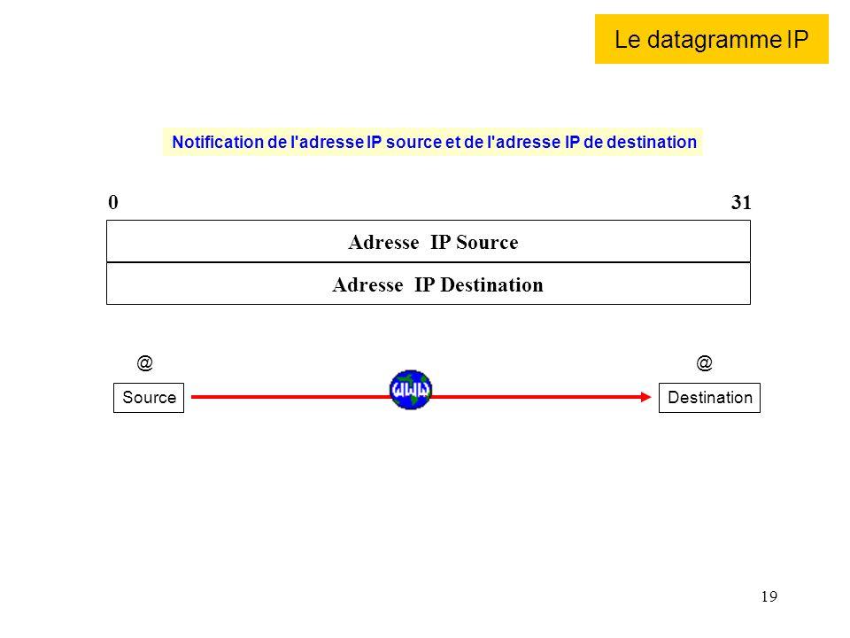 19 Le datagramme IP 031 Adresse IP Source Adresse IP Destination SourceDestination @@ Notification de l'adresse IP source et de l'adresse IP de destin