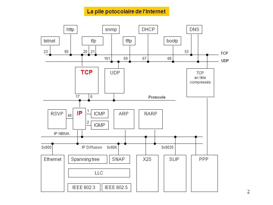 33 TCP : connexion TCP source TCP destination Syn seq=x Syn seq=y, ack=x+1 Ack y+1 Ce schéma fonctionne lorsque les deux extrémités effectuent une demande d établissement simultanément.