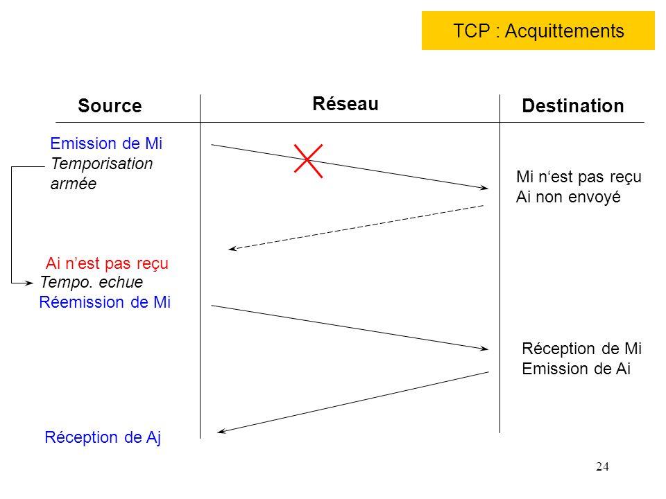 24 TCP : Acquittements Source Réseau Destination Emission de Mi Temporisation armée Mi nest pas reçu Ai non envoyé Ai nest pas reçu Tempo. echue Réemi