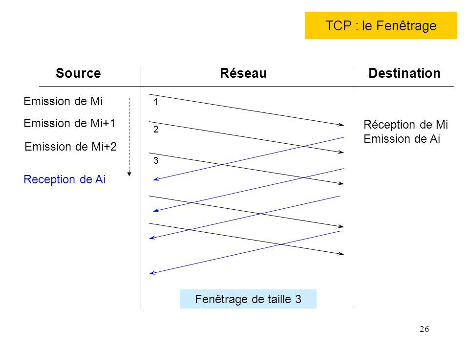 26 TCP : le Fenêtrage SourceRéseauDestination Emission de Mi Emission de Mi+1 Réception de Mi Emission de Ai Reception de Ai Fenêtrage de taille 3 Emi