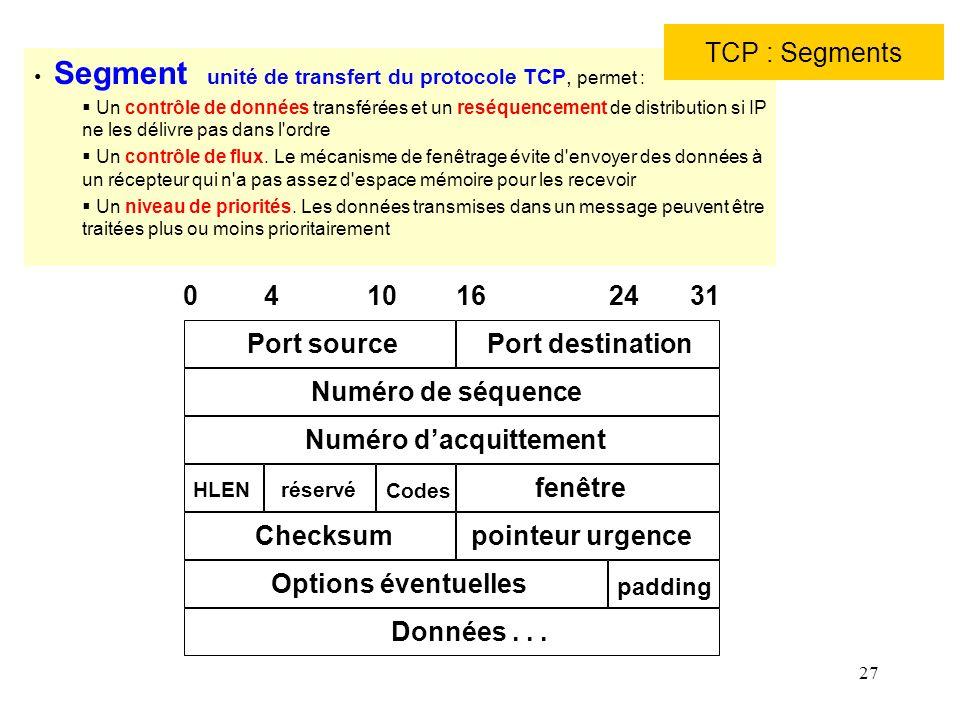 27 Port sourcePort destination Numéro de séquence Numéro dacquittement HLENréservé Codes fenêtre Checksumpointeur urgence Options éventuelles padding