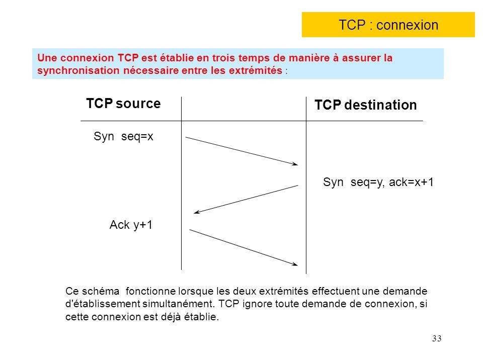33 TCP : connexion TCP source TCP destination Syn seq=x Syn seq=y, ack=x+1 Ack y+1 Ce schéma fonctionne lorsque les deux extrémités effectuent une dem