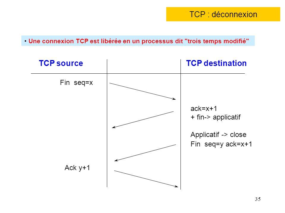 35 TCP : déconnexion TCP sourceTCP destination Fin seq=x ack=x+1 + fin-> applicatif Ack y+1 Applicatif -> close Fin seq=y ack=x+1 Une connexion TCP es