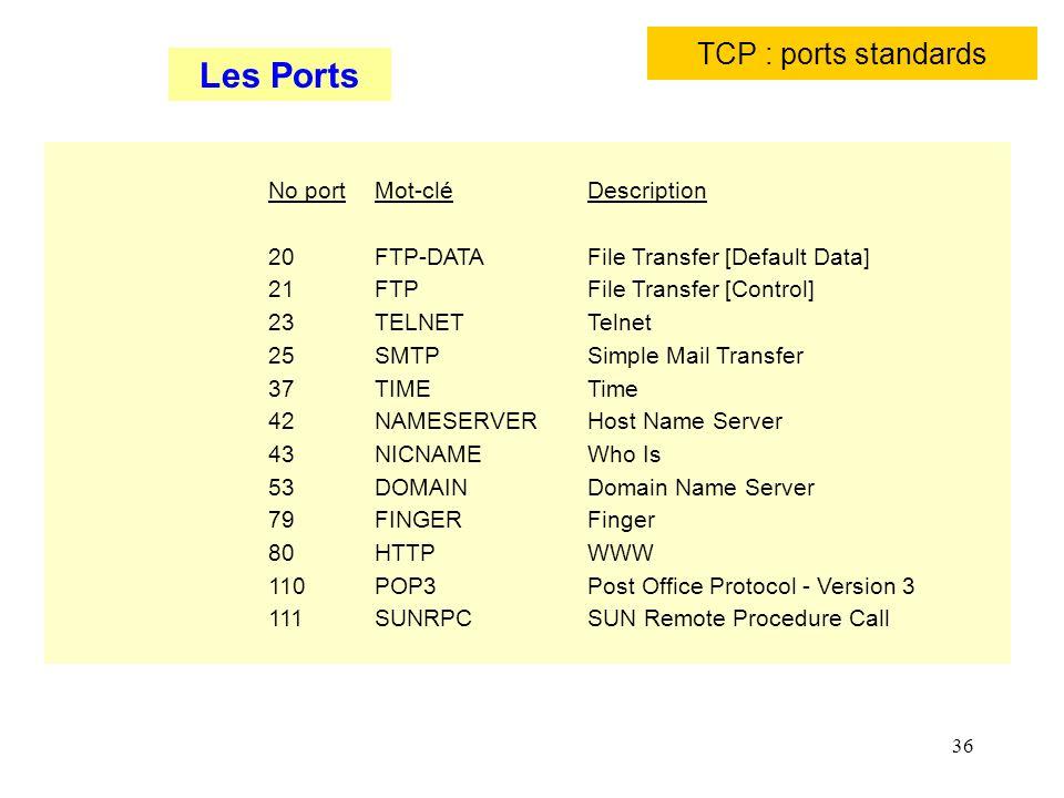 36 TCP : ports standards No portMot-cléDescription 20 FTP-DATA File Transfer [Default Data] 21 FTP File Transfer [Control] 23 TELNET Telnet 25 SMTP Si