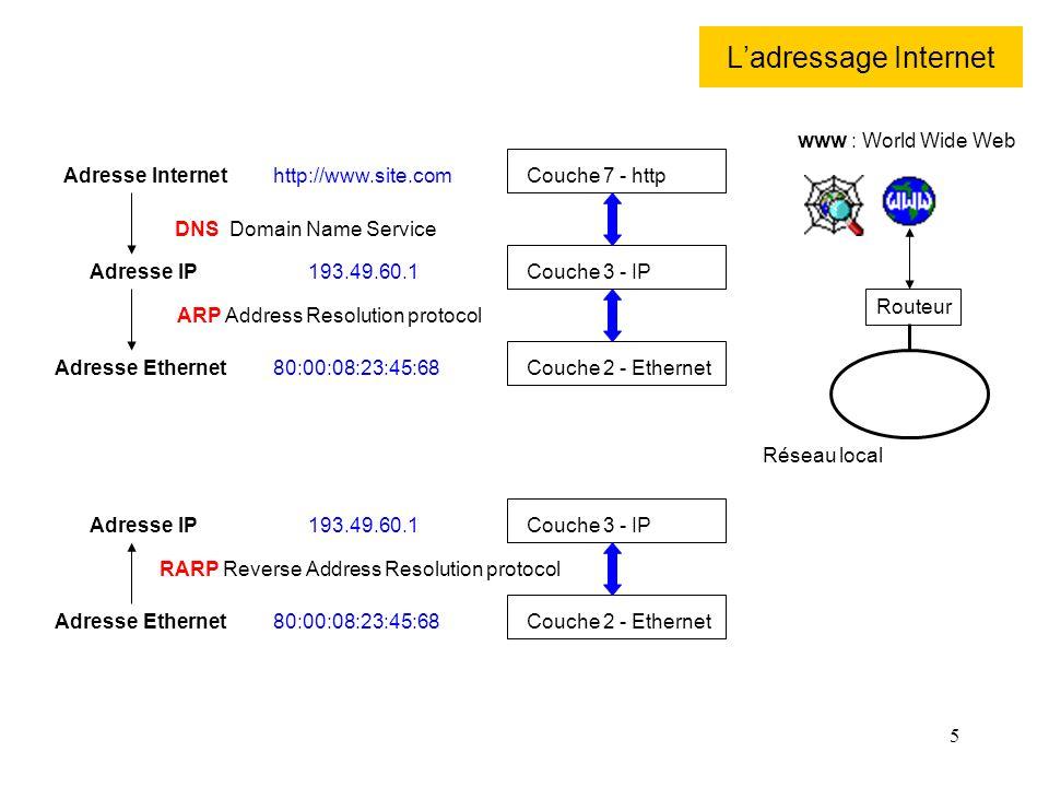 5 Ladressage Internet Adresse Internet Adresse IP Adresse Ethernet DNS Domain Name Service ARP Address Resolution protocol http://www.site.com 193.49.