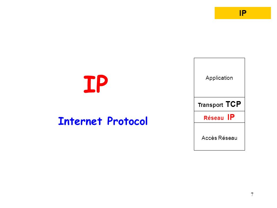 8 IP : Internet Protocol Services Applicatifs Service de transport fiable TCP Service réseau en mode non connecté IP Le service offert par le protocole IP est dit non fiable : - remise de paquets non garantie, - sans connexion (paquets traités indépendamment les uns des autres), - pour le mieux («best effort», les paquets ne sont pas éliminés sans raison).