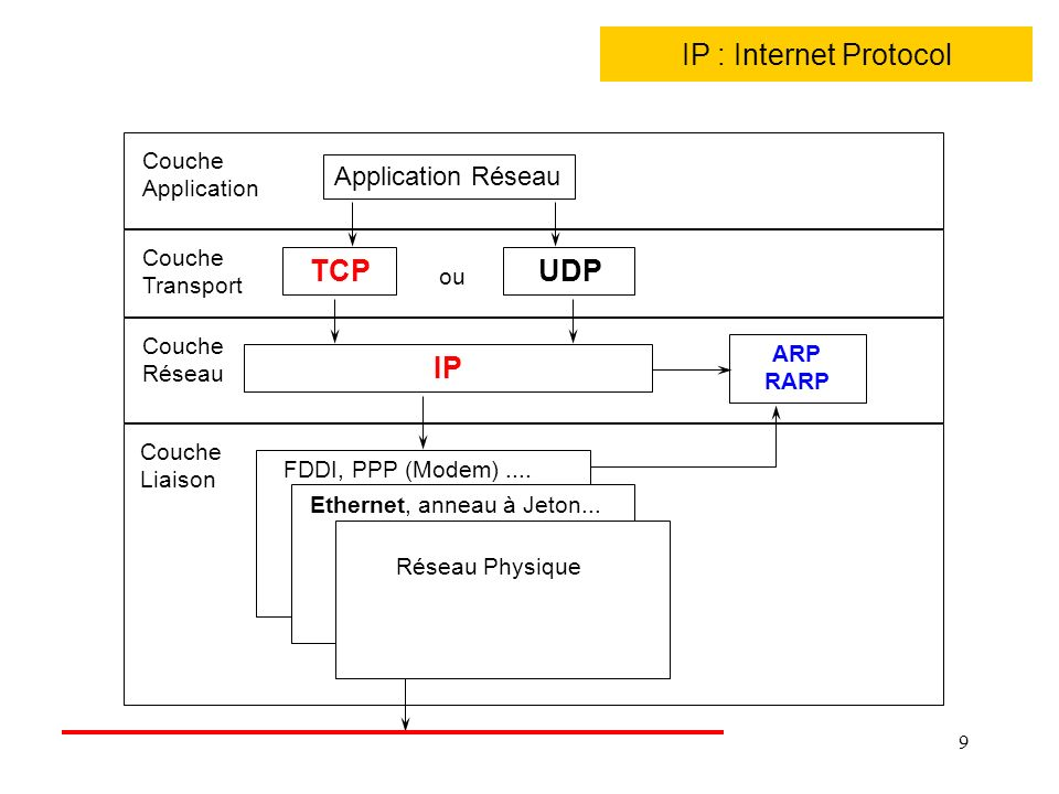 9 IP : Internet Protocol TCP UDP IP ARP RARP Couche Liaison Couche Réseau Couche Transport Couche Application Application Réseau ou Réseau Physique Et