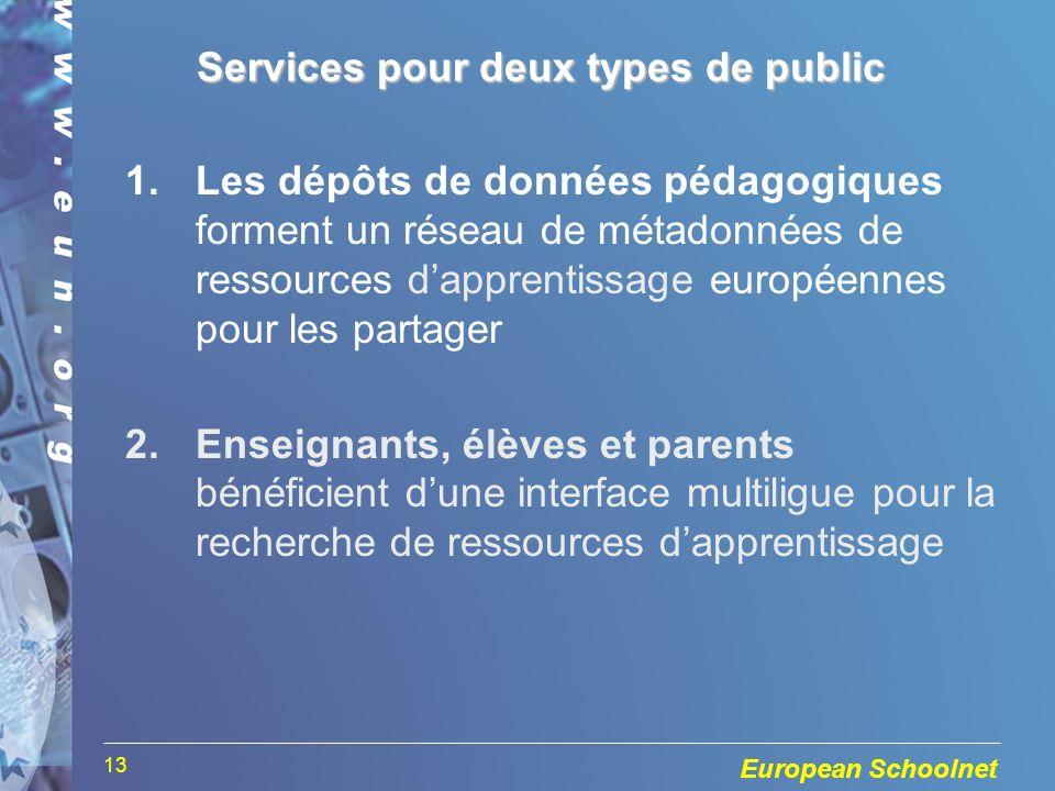 European Schoolnet 13 Services pour deux types de public 1.Les dépôts de données pédagogiques forment un réseau de métadonnées de ressources dapprentissage européennes pour les partager 2.Enseignants, élèves et parents bénéficient dune interface multiligue pour la recherche de ressources dapprentissage