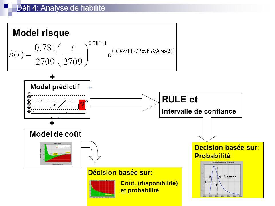 Défi 4: Analyse de fiabilité Model risque + RULE et Intervalle de confiance Model de coût Décision basée sur: Coût, (disponibilité) et probabilité Decision basée sur: Probabilité RULE Scatter + Predictive model Model prédictif