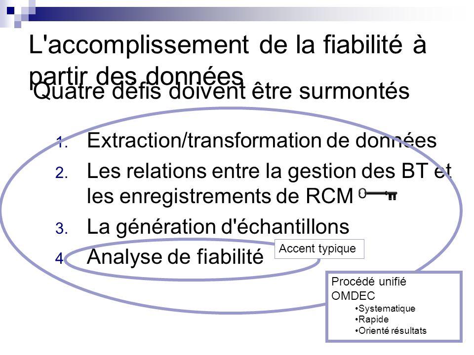 L accomplissement de la fiabilité à partir des données 1.