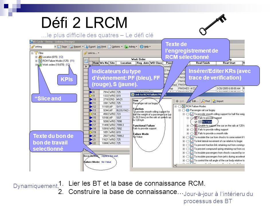 Défi 2 LRCM …le plus difficile des quatres – Le défi clé Texte du bon de bon de travail selectionné Texte de lengregistrement de RCM sélectionné Indicateurs du type dévènement: PF (bleu), FF (rouge), S (jaune).