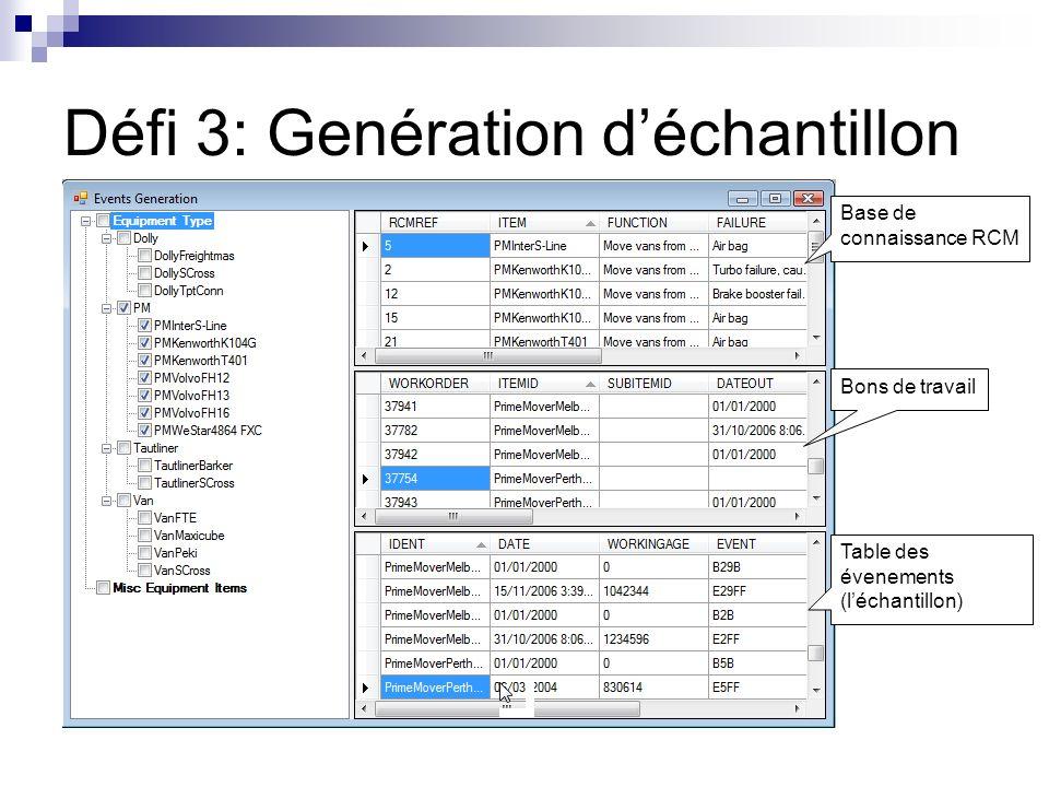 Défi 3: Genération déchantillon Base de connaissance RCM Bons de travail Table des évenements (léchantillon)