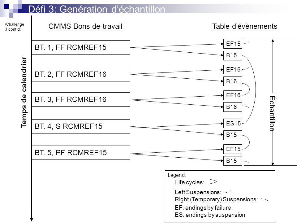 Défi 3: Genération déchantillon BT. 1, FF RCMREF15 BT.