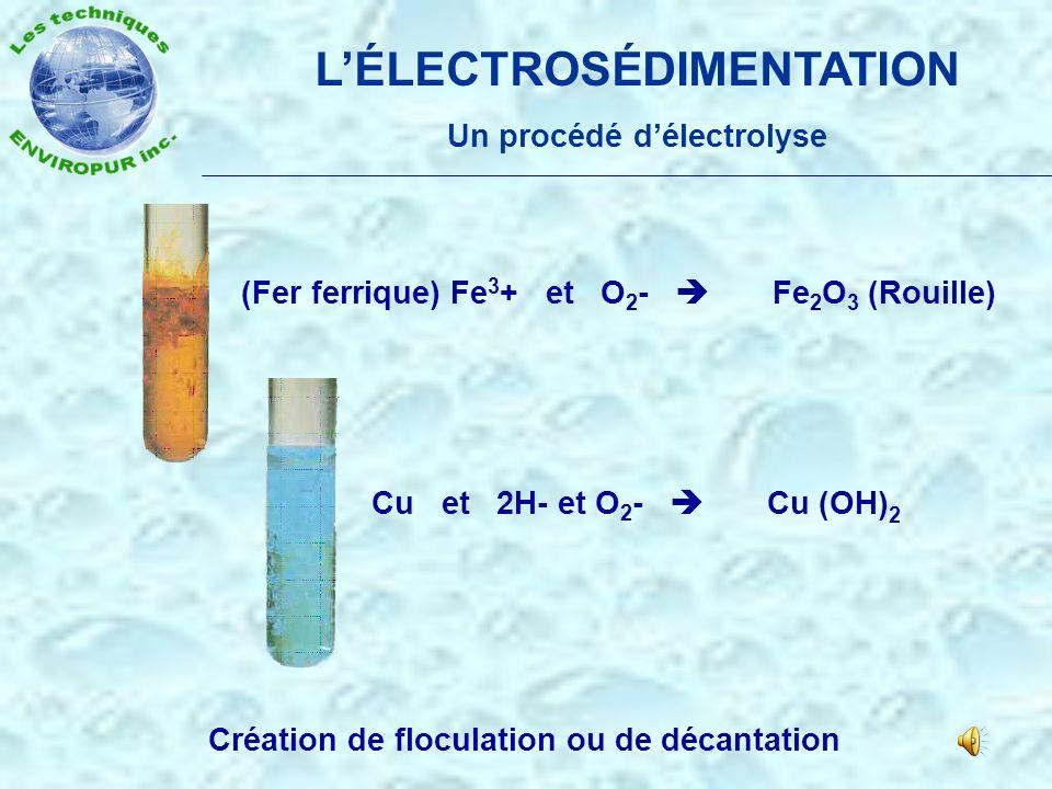LÉLECTROSÉDIMENTATION Aussi un procédé de désinfection, de désalinisation et de potabilisation = + EAU SEL + ELECTRON HYPOCHLORITE DE SODIUM + + HYDRO