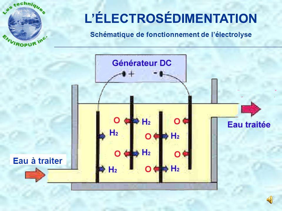 Stabilisation du pH par production de soude caustique et par génération dhydrogène LÉLECTROSÉDIMENTATION Conséquences sur le pH PLUS ACIDEPLUS BASIQUE