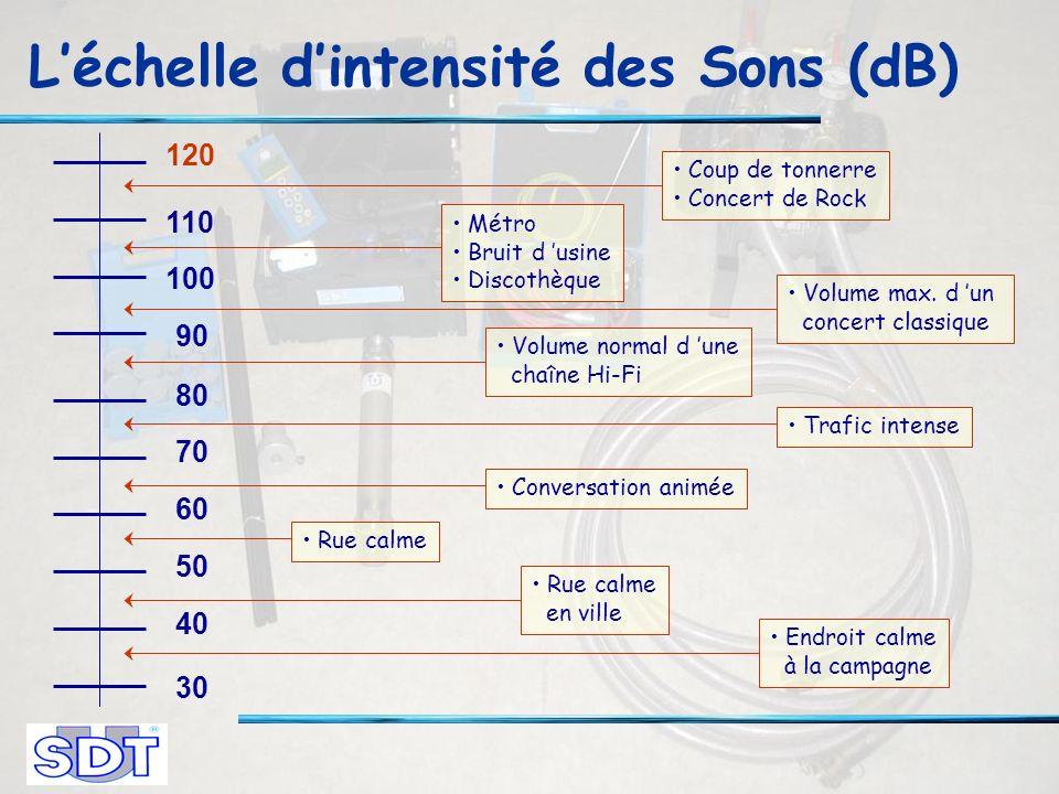Léchelle dintensité des Sons (dB) 30 40 50 60 70 80 90 100 110 120 Coup de tonnerre Concert de Rock Métro Bruit d usine Discothèque Volume max.