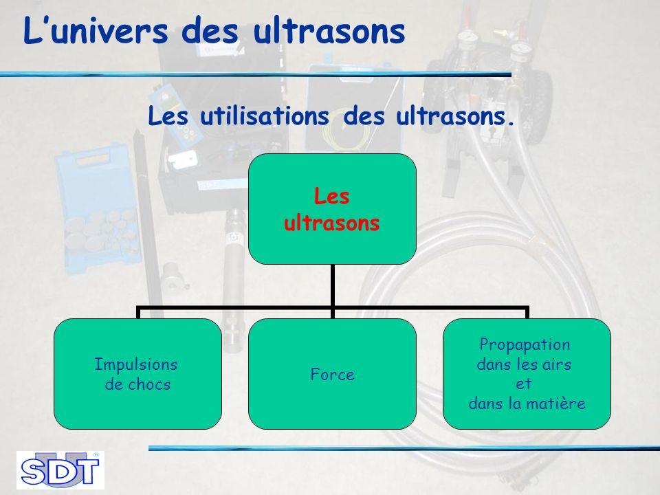 Lunivers des ultrasons Les utilisations des ultrasons.