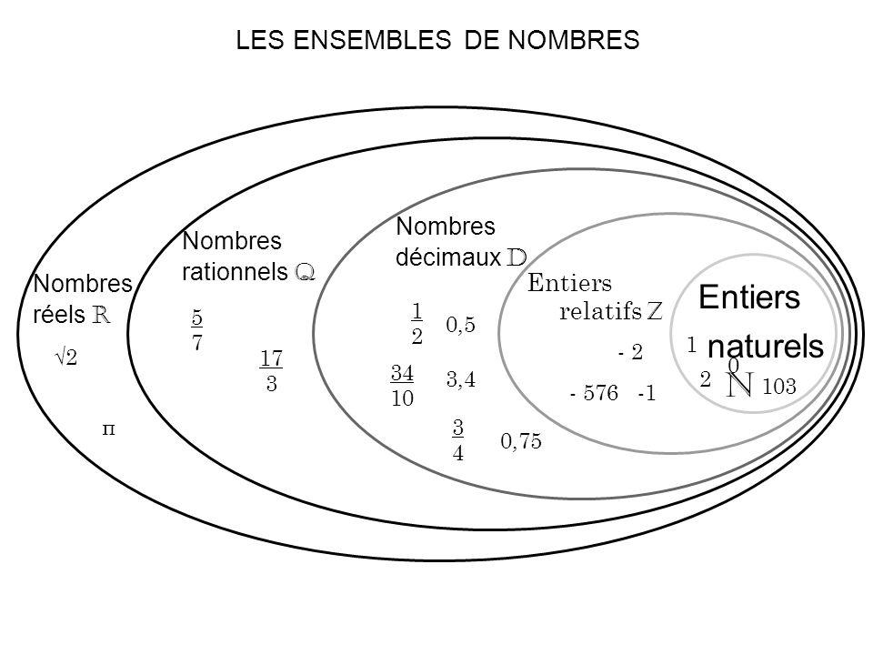 LES ENSEMBLES DE NOMBRES Entiers naturels N 0 1 2 103 Entiers relatifs Z - 2 - 576 Nombres décimaux D 1212 34 10 3434 0,5 3,4 0,75 Nombres rationnels