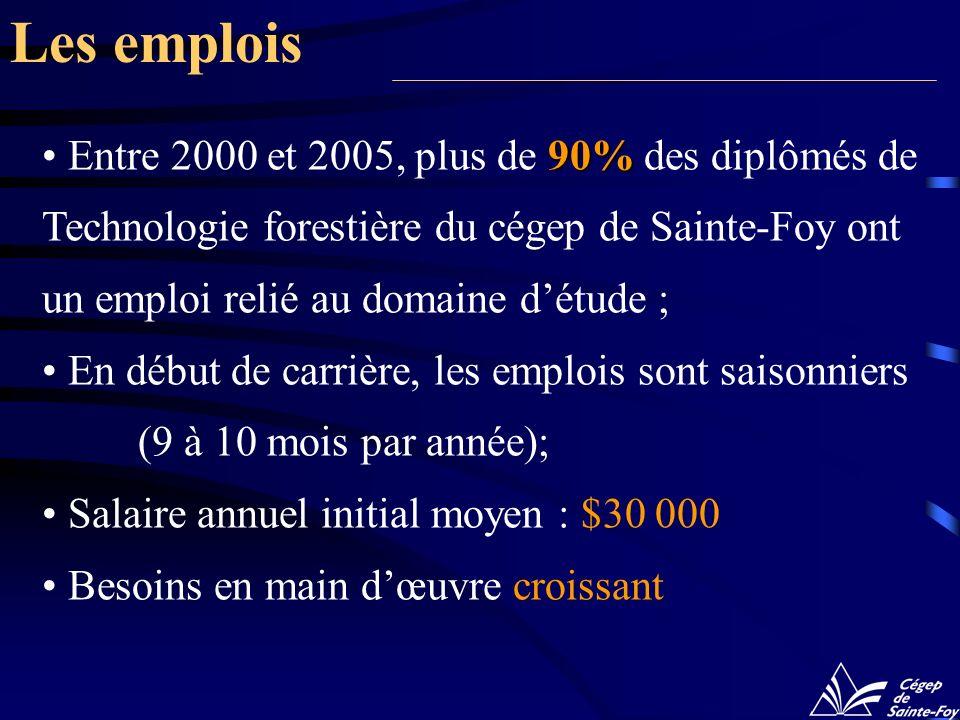 90% Entre 2000 et 2005, plus de 90% des diplômés de Technologie forestière du cégep de Sainte-Foy ont un emploi relié au domaine détude ; En début de carrière, les emplois sont saisonniers (9 à 10 mois par année); Salaire annuel initial moyen : $30 000 Besoins en main dœuvre croissant Les emplois