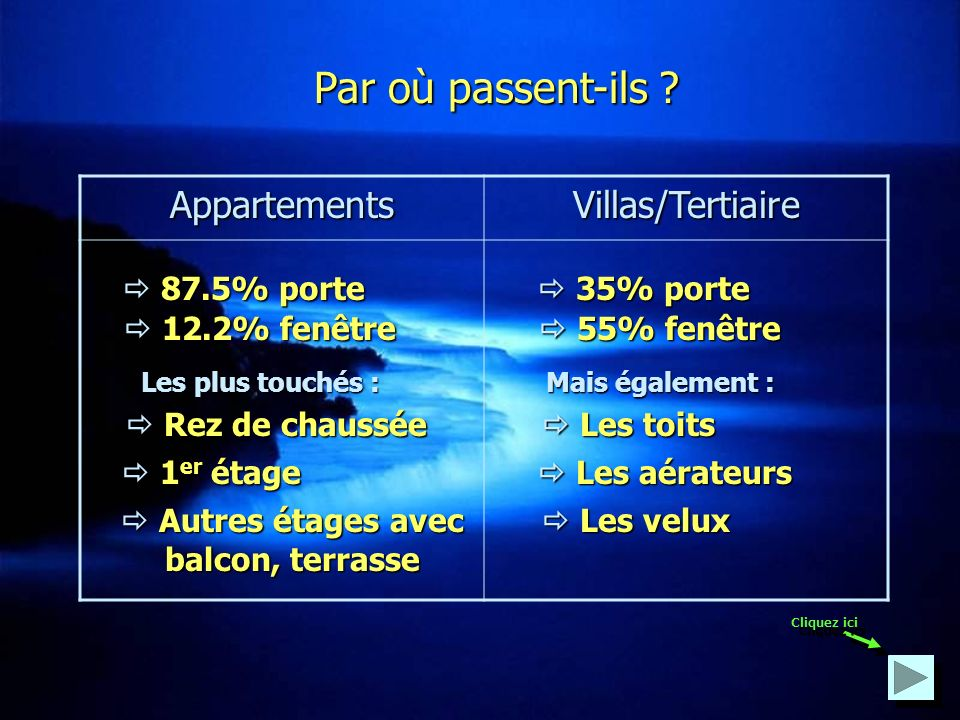 A quelle heure on lieu les intrusions ? PS : Dans le tertiaire, les vols se passent essentiellement la nuit 8h 18h 16h 12h 14h 31% des cambriolages 59