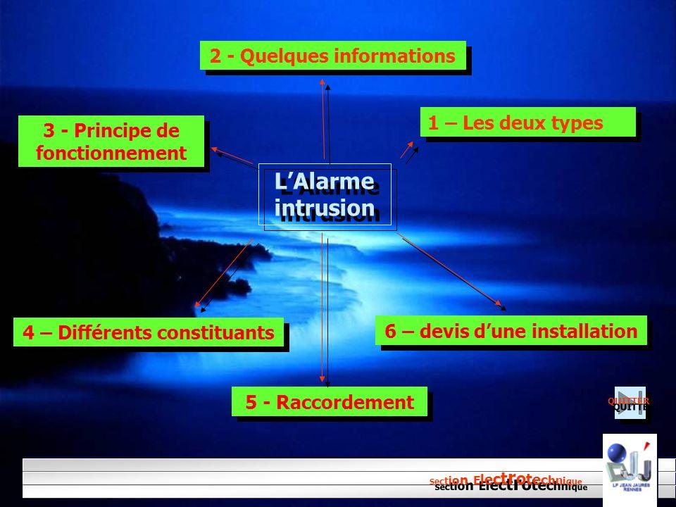 LAlarme intrusion LAlarme intrusion 1 – Les deux types 2 - Quelques informations 4 – Différents constituants 6 – devis dune installation 5 - Raccordem