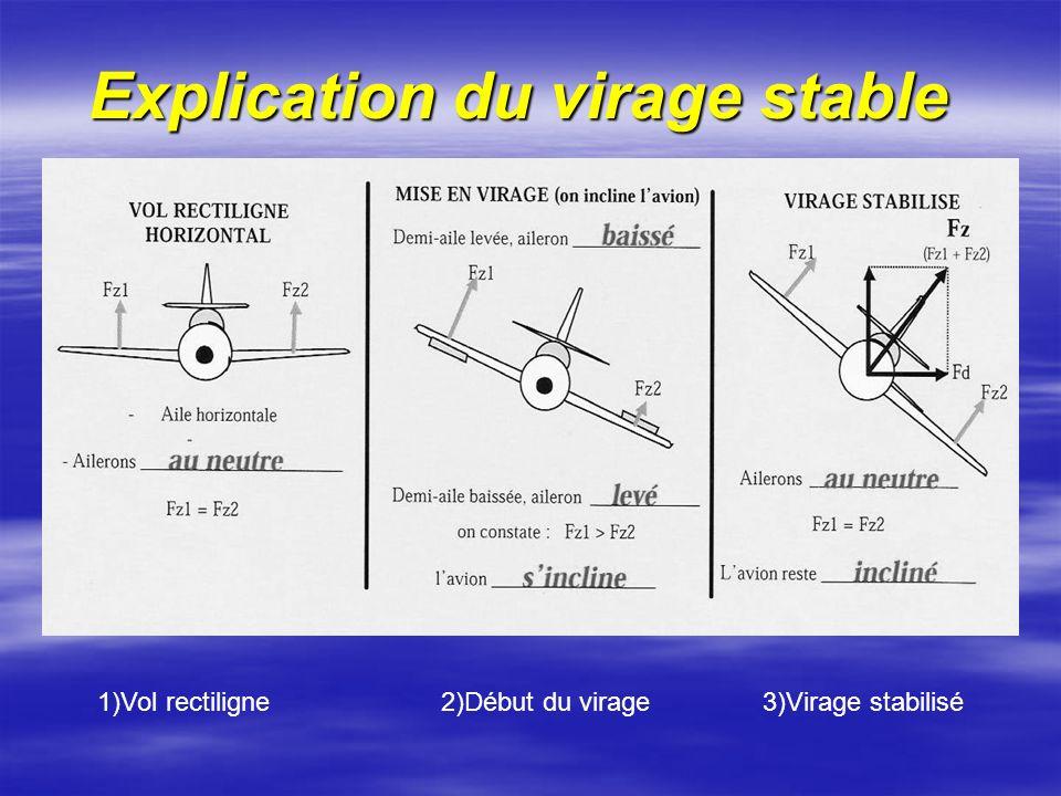 Explication du virage stable 1)Vol rectiligne 2)Début du virage 3)Virage stabilisé