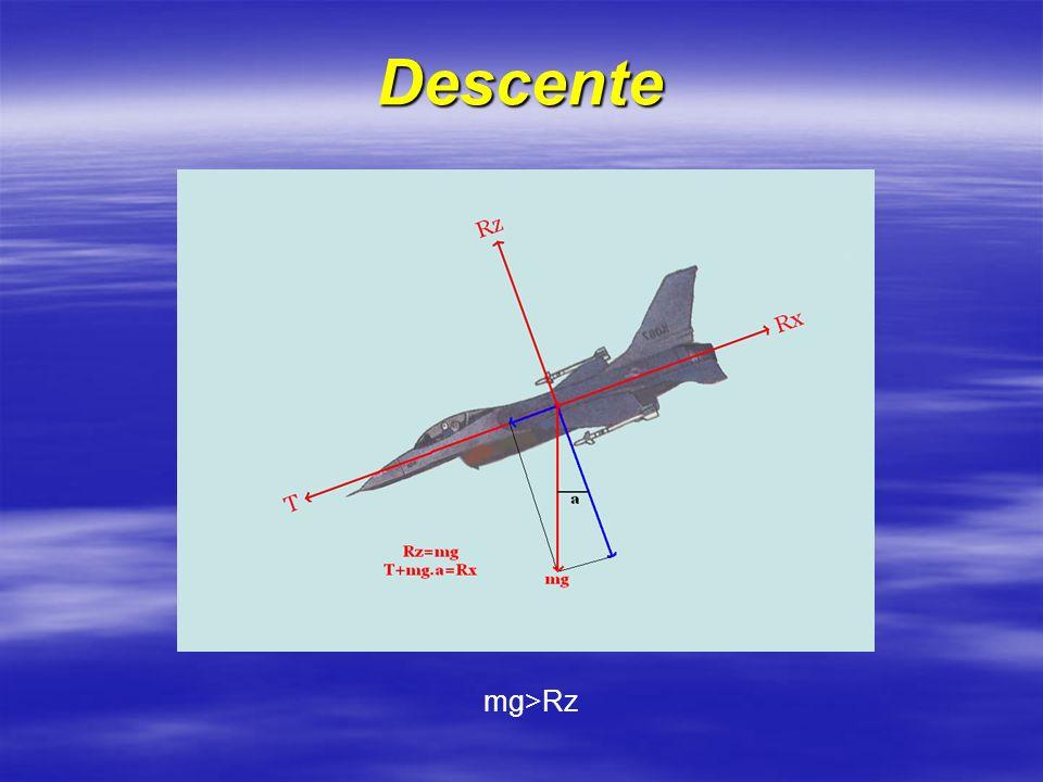 Descente mg>Rz