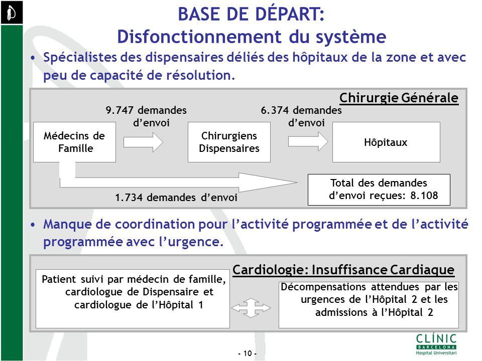 - 10 - Spécialistes des dispensaires déliés des hôpitaux de la zone et avec peu de capacité de résolution.