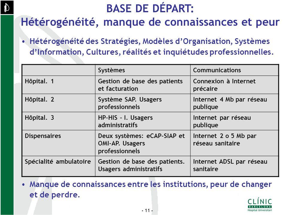 - 11 - Hétérogénéité des Stratégies, Modèles dOrganisation, Systèmes dInformation, Cultures, réalités et inquiétudes professionnelles.