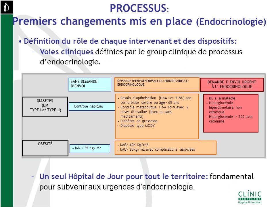 Définition du rôle de chaque intervenant et des dispositifs: –Voies cliniques définies par le group clinique de processus dendocrinologie.