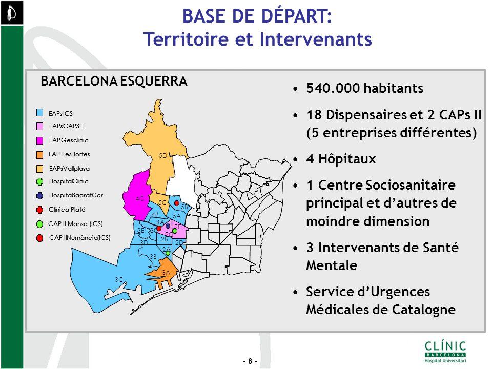 - 8 - BASE DE DÉPART: Territoire et Intervenants EAPsICS EAPsCAPSE EAPGesclínic EAP LesHortes EAPsVallplasa HospitalClínic HospitalSagratCor Clínica Plató CAP II Manso (ICS) CAP IINumància(ICS) EAPsICS EAPsCAPSE EAPGesclínic EAP LesHortes EAPsVallplasa HospitalClínic HospitalSagratCor Clínica Plató CAP II Manso (ICS) CAP IINumància(ICS) EAPsICS EAPsCAPSE EAPGesclínic EAP LesHortes EAPsVallplasa HospitalClínic HospitalSagratCor Clínica Plató CAP II Manso (ICS) CAP IINumància(ICS) 540.000 habitants 18 Dispensaires et 2 CAPs II (5 entreprises différentes) 4 Hôpitaux 1 Centre Sociosanitaire principal et dautres de moindre dimension 3 Intervenants de Santé Mentale Service dUrgences Médicales de Catalogne BARCELONA ESQUERRA