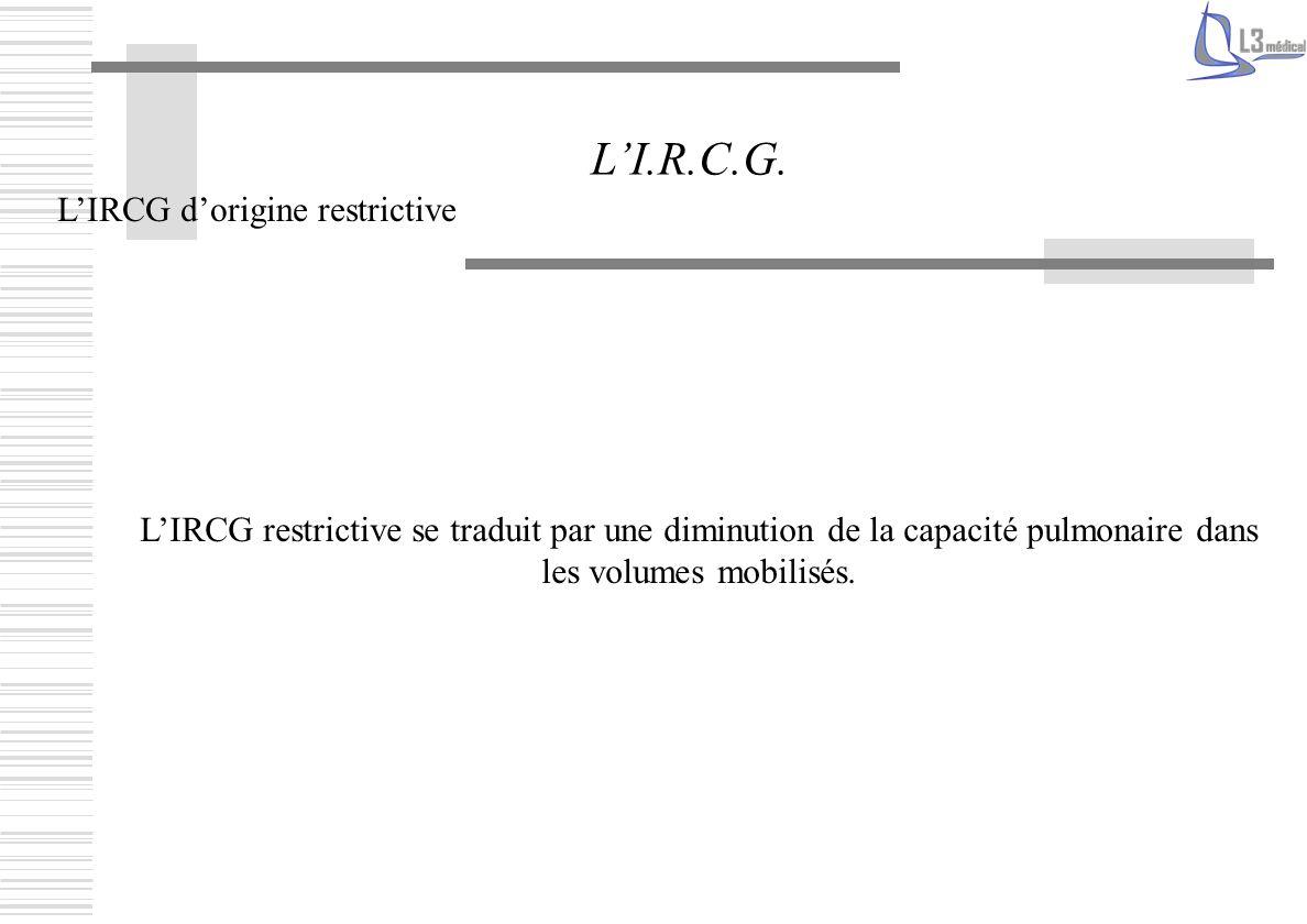 LIRCG dorigine restrictive LI.R.C.G. LIRCG restrictive se traduit par une diminution de la capacité pulmonaire dans les volumes mobilisés.