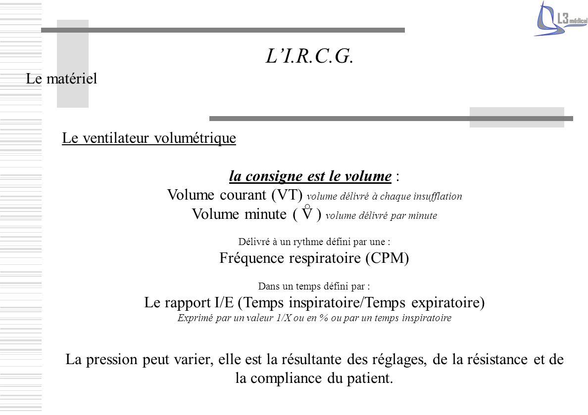 Le matériel LI.R.C.G. Le ventilateur volumétrique la consigne est le volume : Volume courant (VT) volume délivré à chaque insufflation Volume minute (