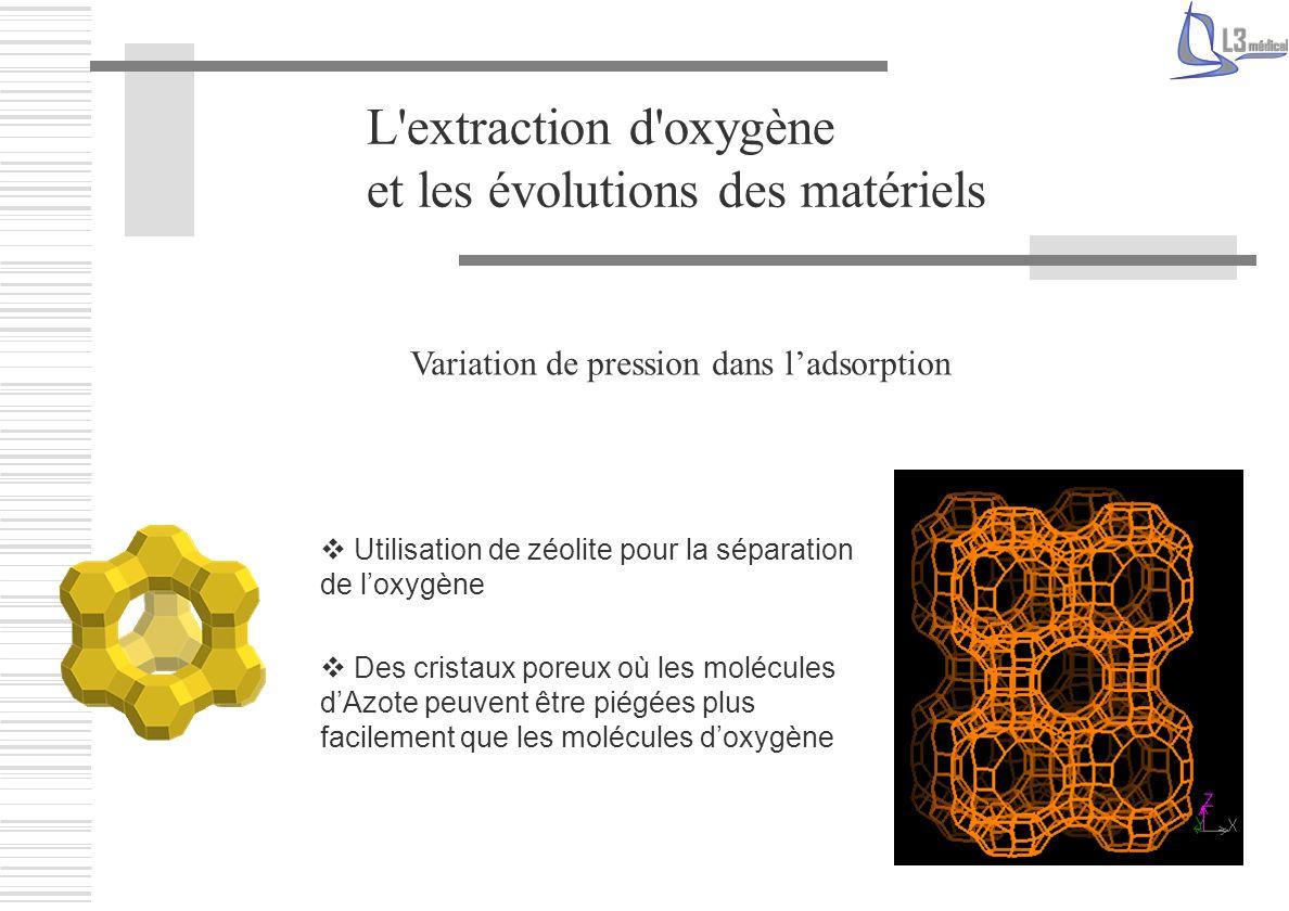 Variation de pression dans ladsorption L'extraction d'oxygène et les évolutions des matériels Utilisation de zéolite pour la séparation de loxygène De