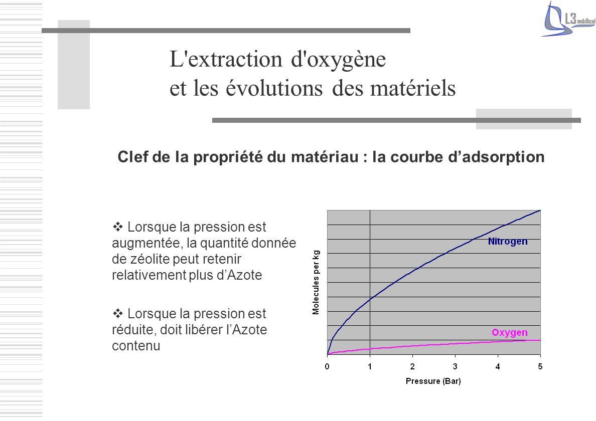 L'extraction d'oxygène et les évolutions des matériels Clef de la propriété du matériau : la courbe dadsorption Lorsque la pression est augmentée, la