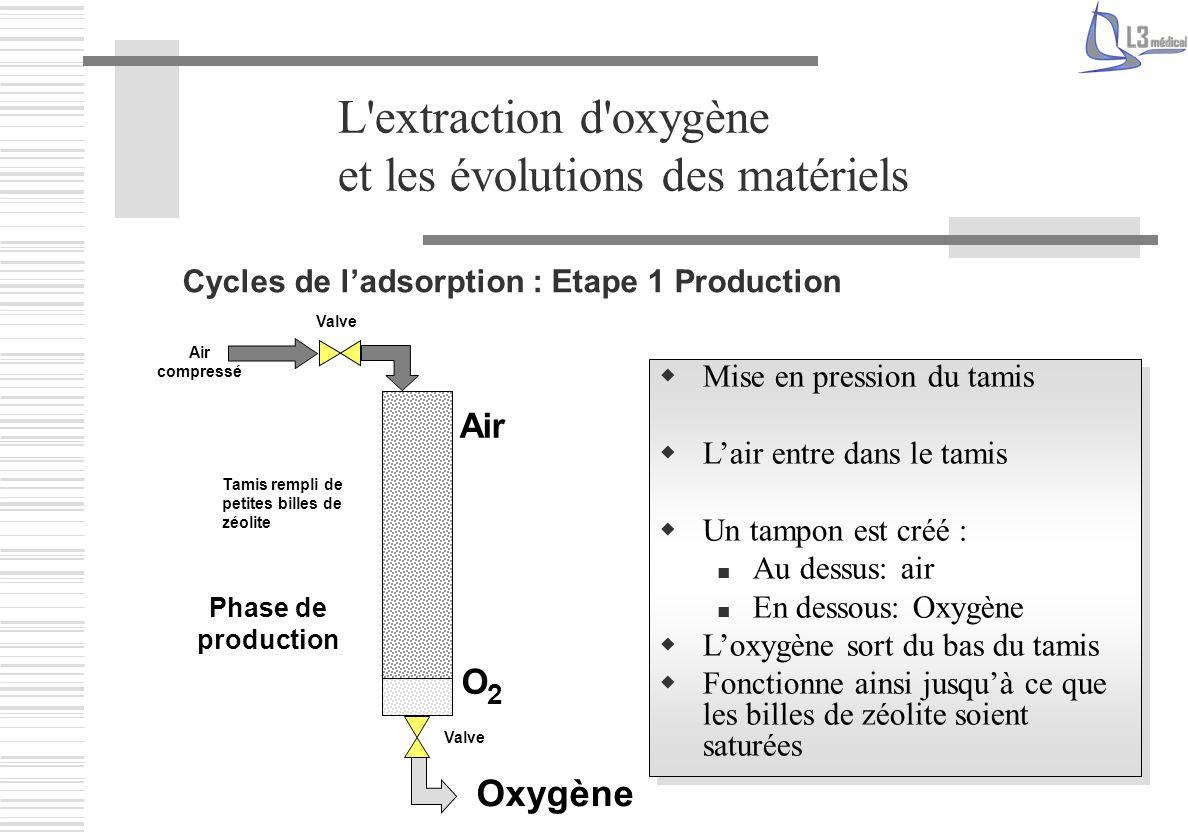 L'extraction d'oxygène et les évolutions des matériels Mise en pression du tamis Lair entre dans le tamis Un tampon est créé : Au dessus: air En desso