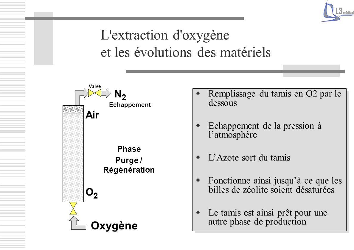 L'extraction d'oxygène et les évolutions des matériels Remplissage du tamis en O2 par le dessous Echappement de la pression à latmosphère LAzote sort